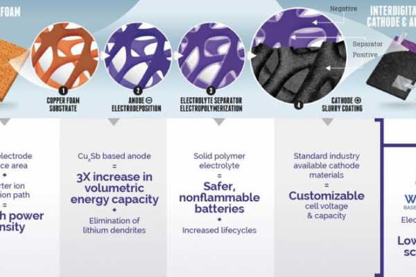 Preto batteries stores power in copper foam