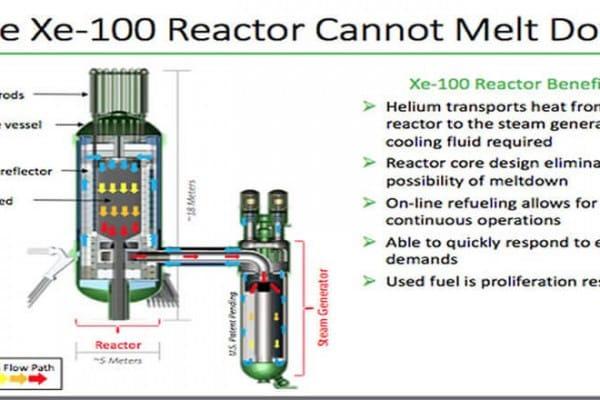 X-Power Safe reactor